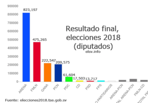 Final results of the Salvadoran elections held on March 4, 2018